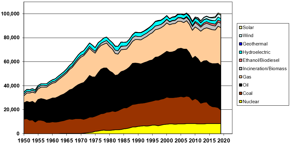 U.S. Energy Sources