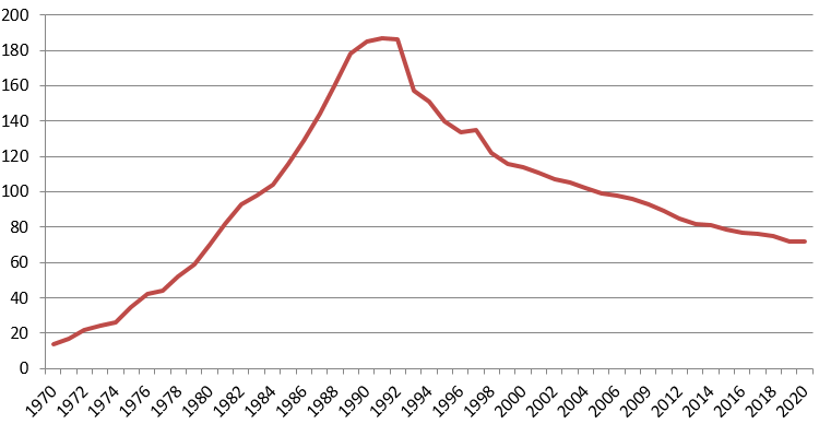 Number of Commercial Trash Incinerators Operating in the U.S.