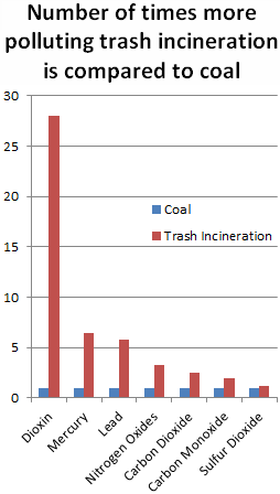 Chart: Number of times more polluting trash incineration is compared to coal