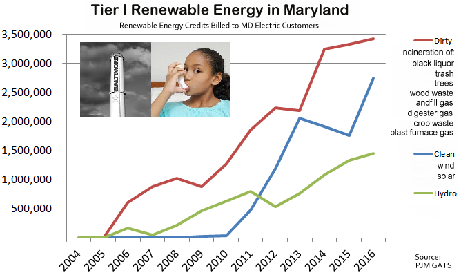 "Chart showing that most of the ""renewable"" energy used to meet Maryland's renewable energy mandate is dirty energy, from smokestack technologies."