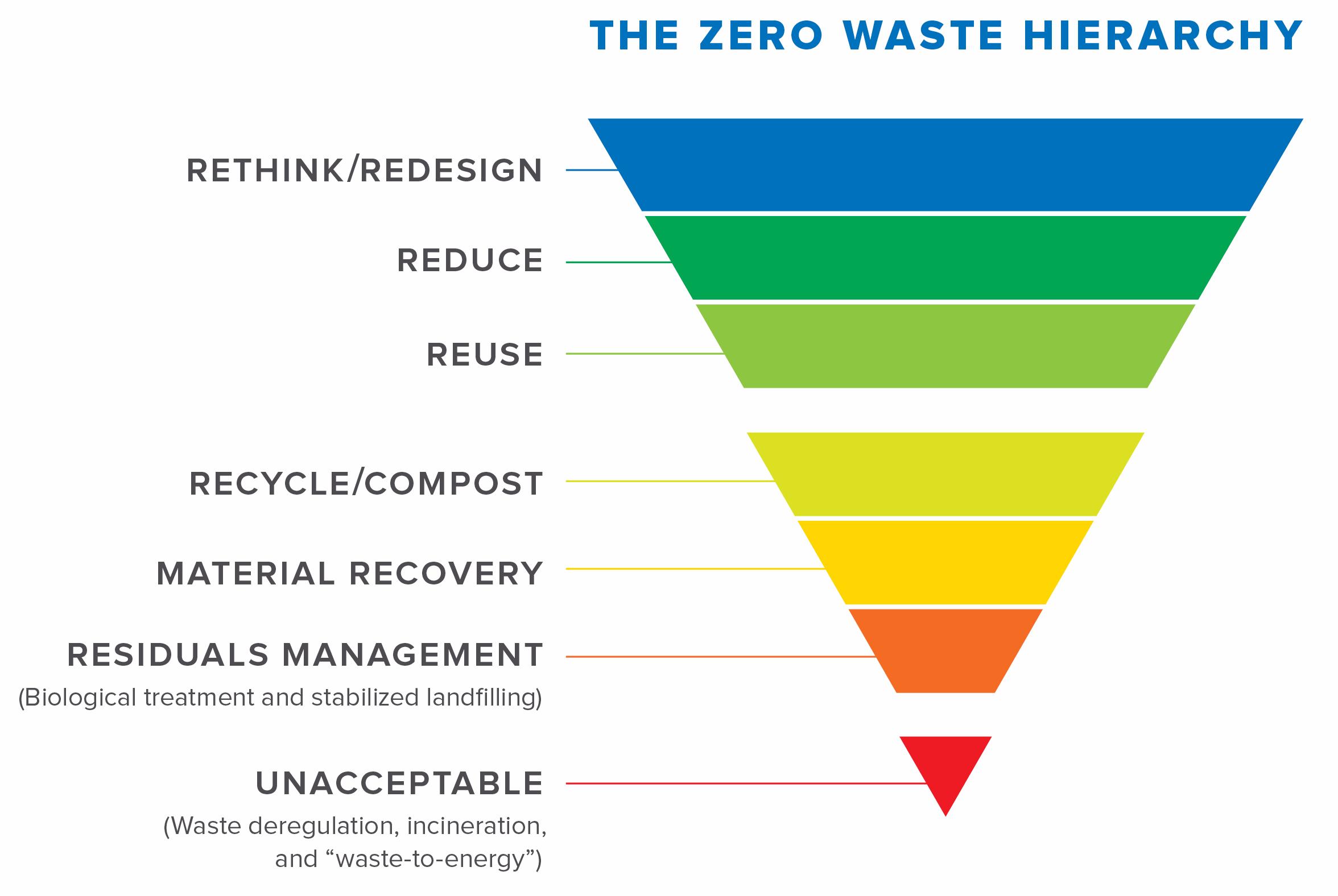 Zero Waste Hierarchy | Energy Justice Network
